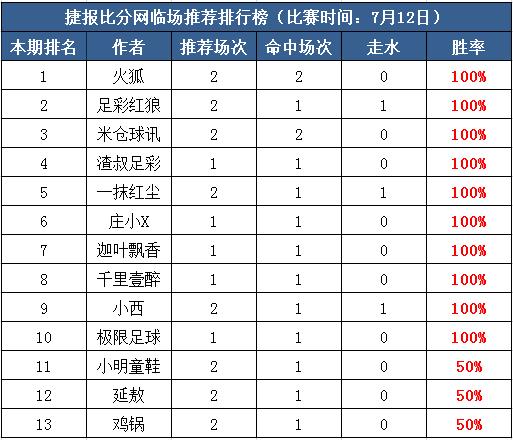 12日推荐汇总:足彩红狼夺4连胜 十人红单再现江湖