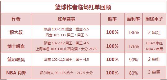 篮彩排行榜:肖邦篮彩公推3连胜 穆大叔临场连中2串1