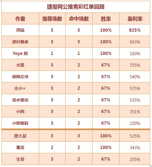 红人榜:出奇制胜获利825% 鸡锅红单高高挂