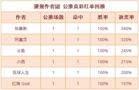 红人榜:张莫斯韩职公推2连胜 红狼Goal双线火热