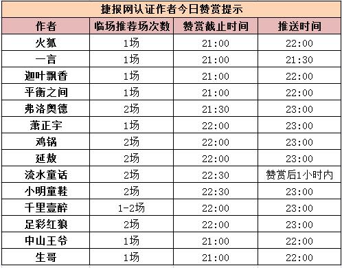 红人榜:弗洛奥德临场全中 一言公推获利903%