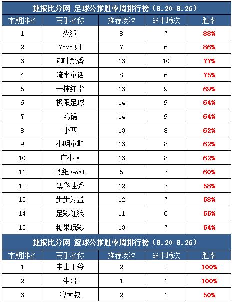 作者周榜:糖果、Yoyo临场7中5 火狐4周公推胜率超80%