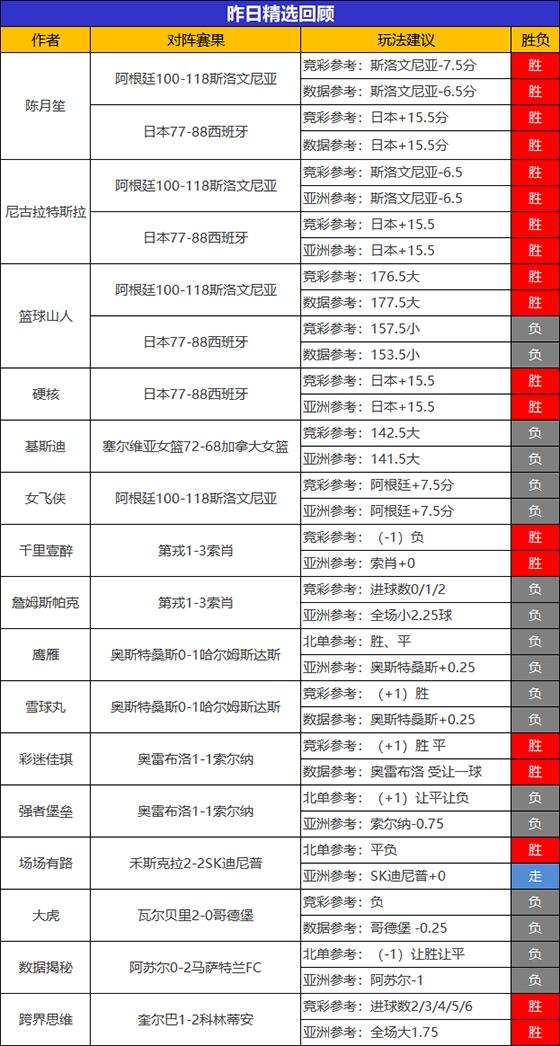 26日回顾:陈月笙 尼古拉精选2场全胜 火狐 Yoyo迎2连胜