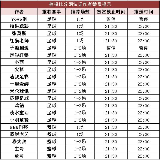 红人榜:渣叔足彩近10中8 红红火火篮彩8中7