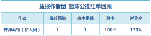 篮彩排行榜:新人禅师公推2连胜 生哥重心推荐再收红单