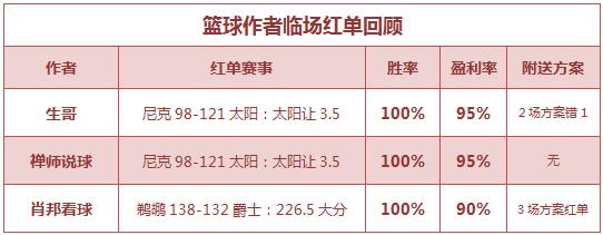 篮球排行榜:生哥临场5连胜 肖邦看球3场方案命中