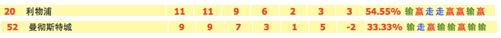 1/4决赛:欧冠2场 独家情报+深度数据