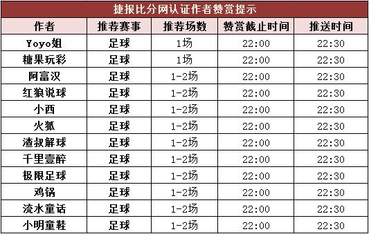 红人榜:渣叔、小西竞彩3中3 单日返奖率均破700%
