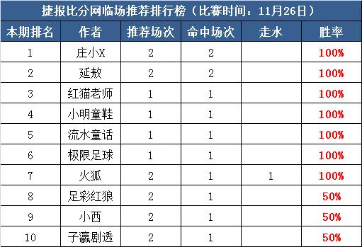 26日打赏汇总:红猫老师3日连红  庄小X近11中7走3
