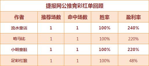 红人榜:大获全胜!渣叔公推迎11连红 董哥篮球连中3串1!