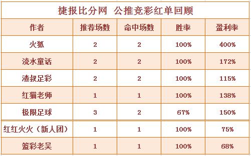 红人榜:红猫老师公推近5中4 篮彩老吴双推全红