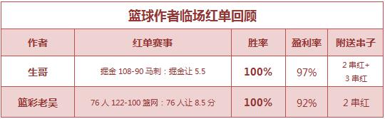 篮彩排行榜:生哥双线全红+命中3串 老吴重心近6中5