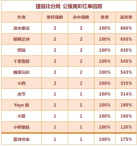 红人榜:Yoyo近15中13 篮球世家公推4连中