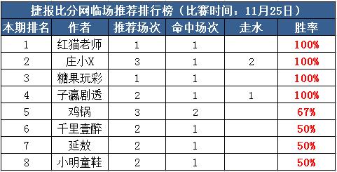 25日打赏汇总:庄小X竞彩连中3串 红猫单场近4中3