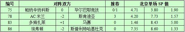 8月17日捷报网北单让球精选:太妃糖大胜难
