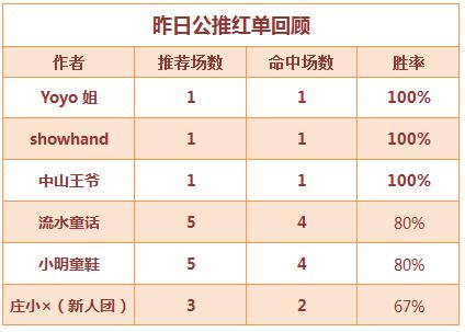 """红人榜:周六再""""盈"""" 2作者多日连红胜率在线"""