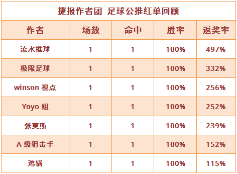 红人榜:流水推球返奖率497% Yoyo美洲联赛胜率75%