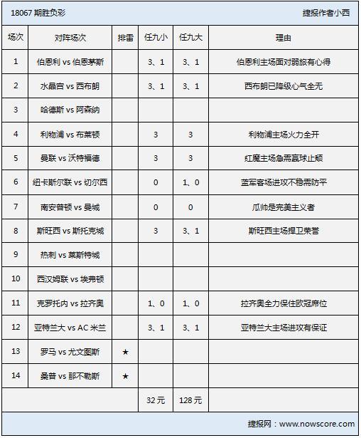 胜负彩18067期排雷手册:意甲双雄客场作战需防范