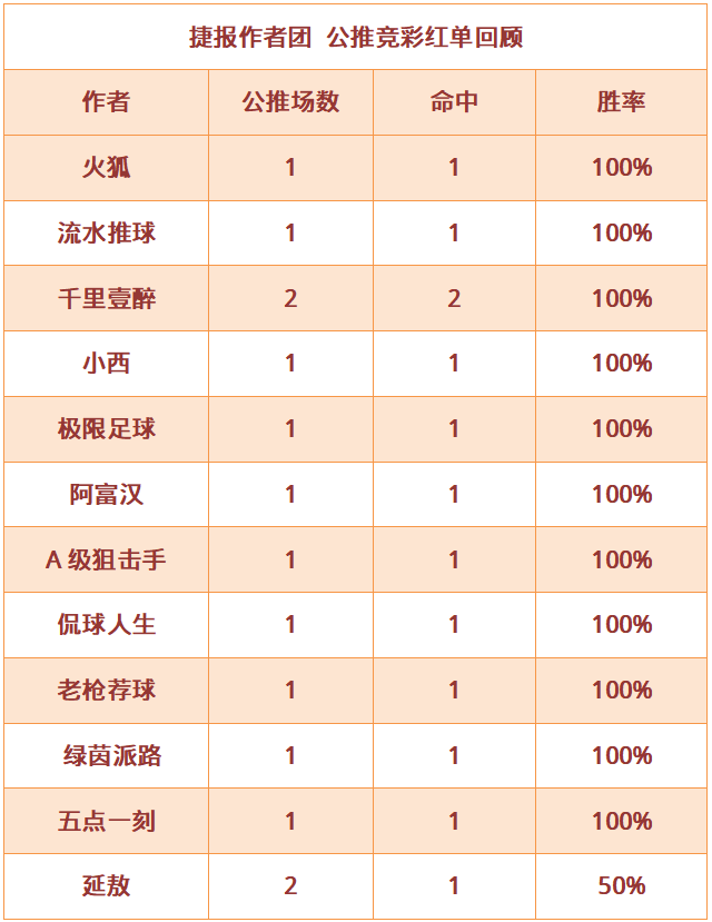 紅人榜:小西公推8場連紅 五點一刻近8中7狀態佳