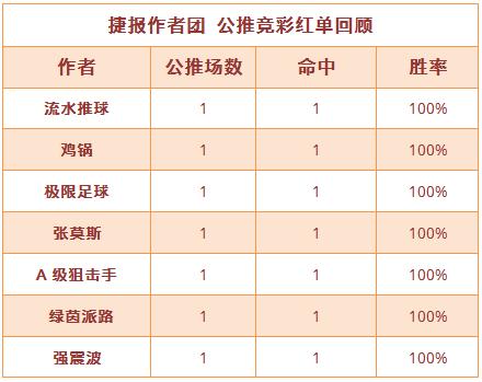 红人榜:流水近15场胜率80% 张莫斯豪取4连胜