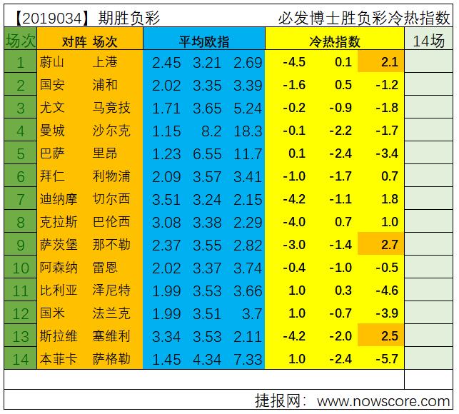 胜负彩19034期欧罗巴冷热指数分析