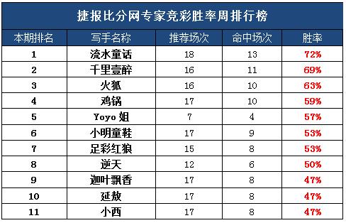 作者团周榜:showhand一周收米 迦叶胜率高达8成