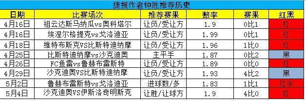 五月戰績全紅 今強勢出擊韓K揭幕戰進球數