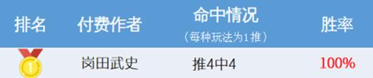 蝉联周榜冠军,11月竞彩建议10中8!