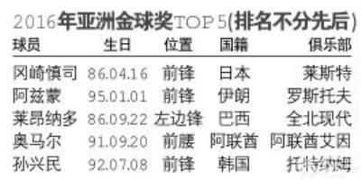 亚洲金球奖26日揭晓 三大热门竞逐亚洲顶级荣誉