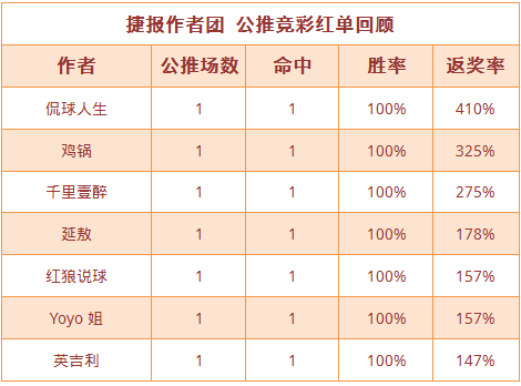 红人榜:状态火热 侃球人生、鸡锅公推近4场全红
