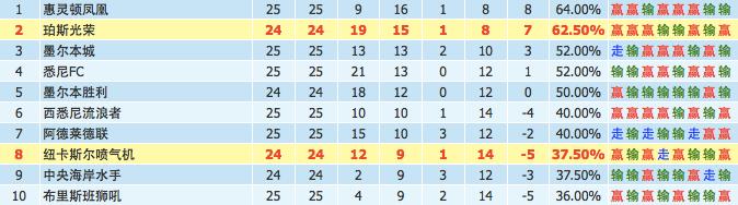 第25轮:墨尔本城vs阿德莱德联 深度情报