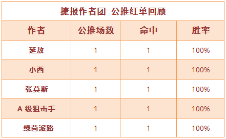 紅人榜:小西近30場公推勝率82% 狙擊手雙線火熱