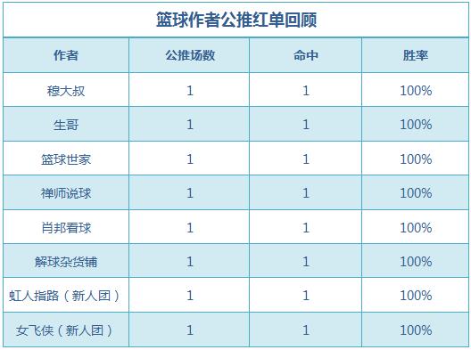 红人榜:火狐、禅师公推近8中7 篮球世家临场5连红