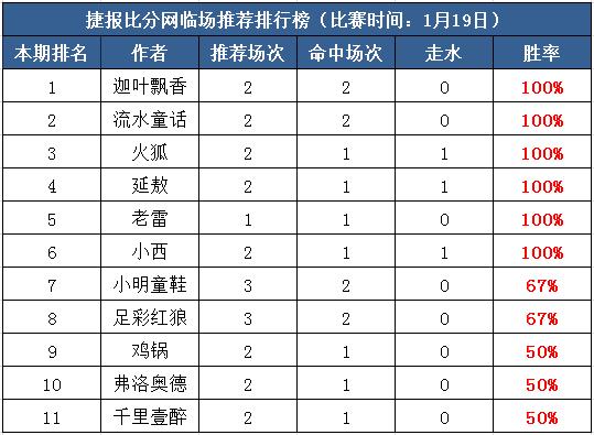 """19日打赏汇总:红单盛宴 周五带你""""盈"""""""