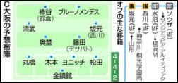 【国外译文】2020年日职联队伍战力分析
