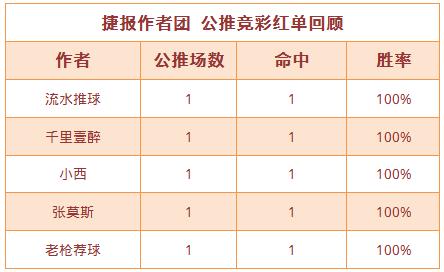 紅人榜:小西11連勝再創佳績 籃球世家公推6中5