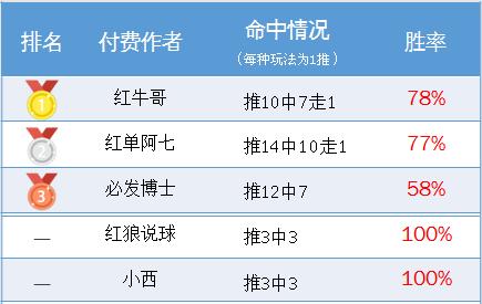 作者周榜:糖果玩彩80%勝率奪冠 紅牛哥精選10中7走1