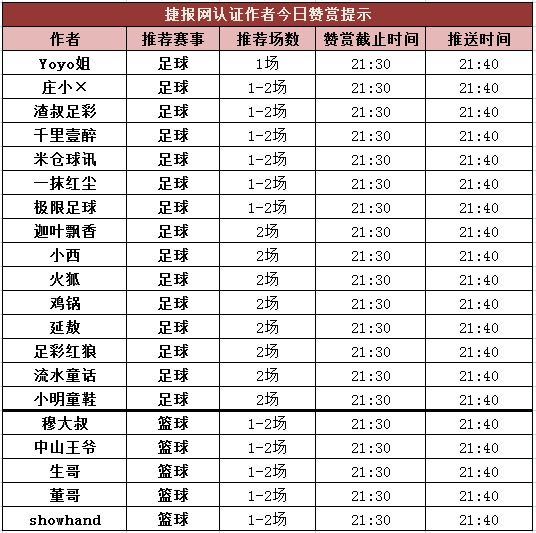 红人榜:9作者免费红单到位 火狐险中求胜盈利220%