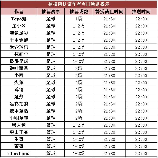 红人榜:千里单日盈利405%  Yoyo姐4天连红收米
