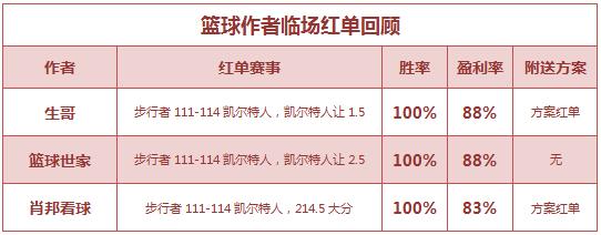 红人榜:极限4天公推胜率100% 篮球区单日公推7中6