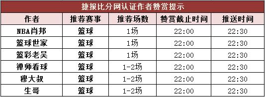 篮彩排行榜:穆大叔公推4连胜 禅师赞赏四天8场全红