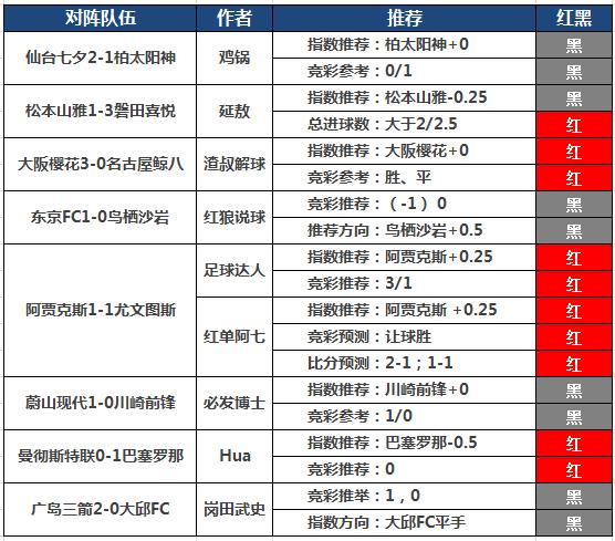 10日推荐汇总:童话3连红+6倍比分 阿七付费比分2连中