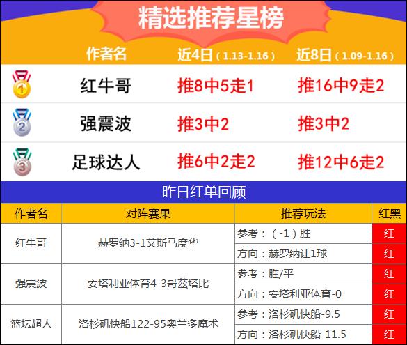 16日推荐汇总:延敖近9场胜率86% 红牛哥精选3连红