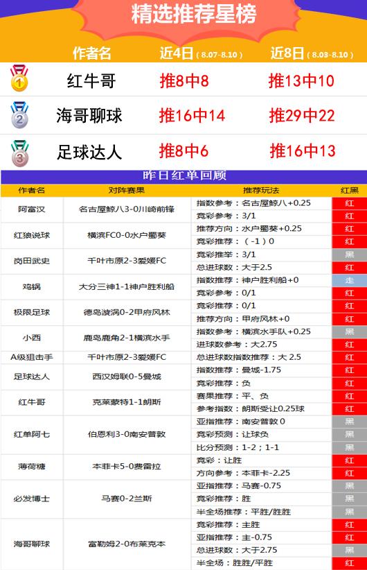 10日推荐汇总:火狐连续6场飘红 红牛哥近4天8推全中