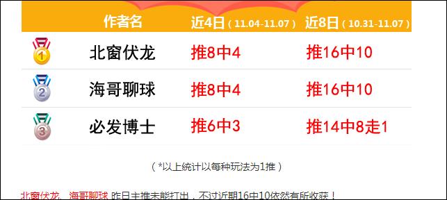 信心法乙+荷乙赛事解析(方案第4单)