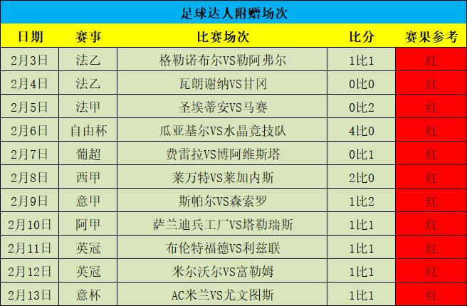 周榜星榜双榜首!五天10场全红!