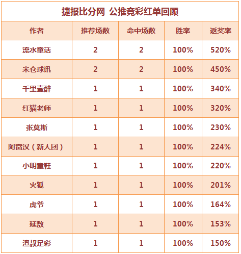 红人榜:虎爷10连红完美开局 红猫老师高奖5天连中