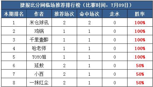 8日打赏汇总:米仓球讯7星报喜鸡锅亚盘迎6连胜
