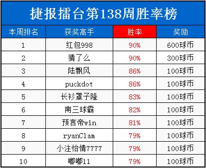 """擂台周榜:""""胜负手""""90%胜率夺奖1200"""