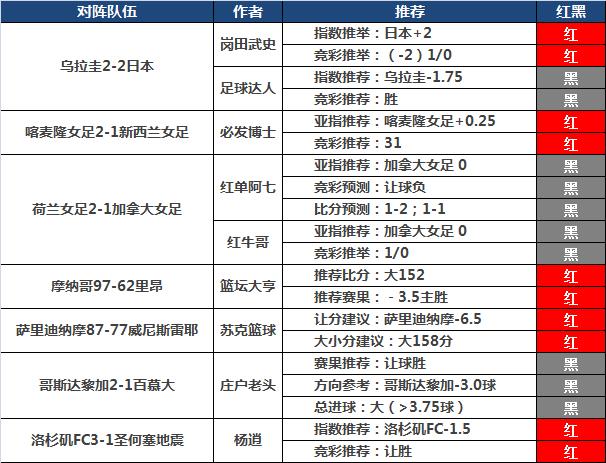 20日推荐汇总:winson视点12连红 红狼单日连中高奖
